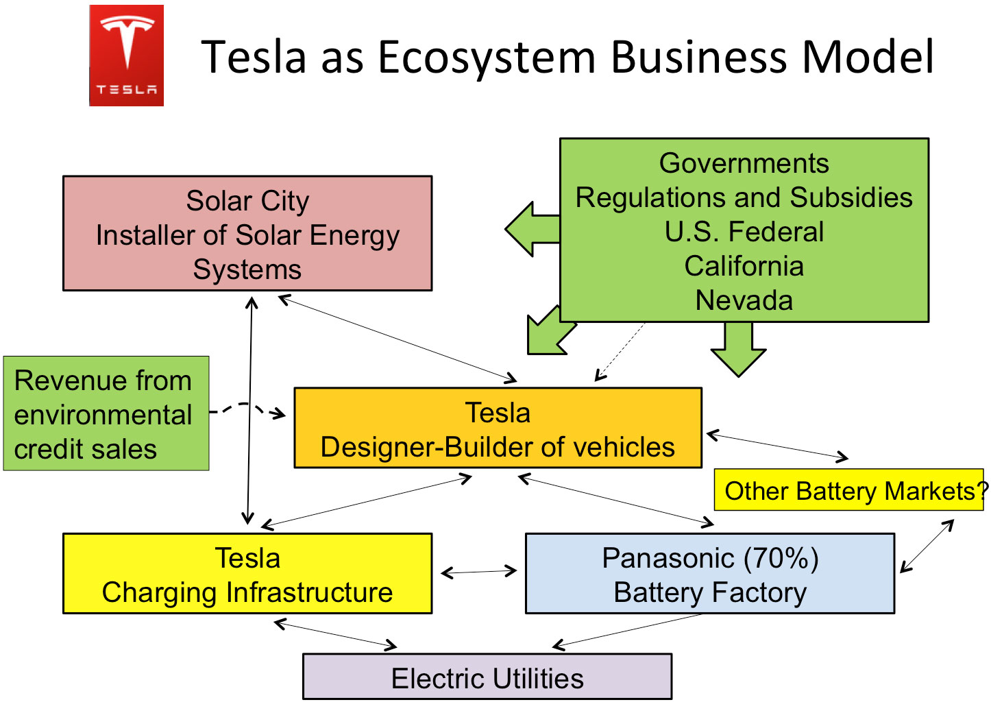 Tesla Case Study, Tesla, ARK Research, Tesla A Real Disruptor