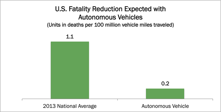 autonomous vehicle safety, Autonomous-Vehicles-Fatality-Reduction