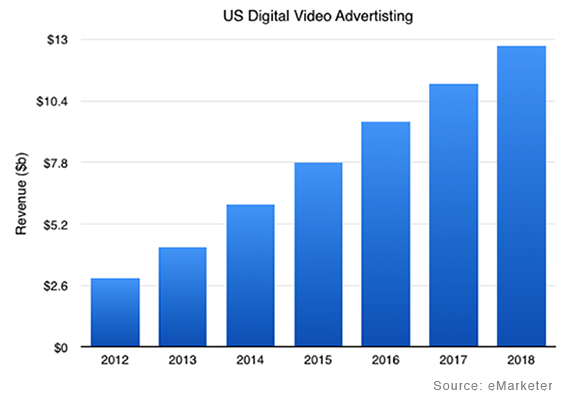 US Digital advertising revenue
