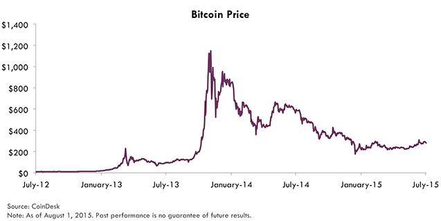 Value Of 1 Bitcoin
