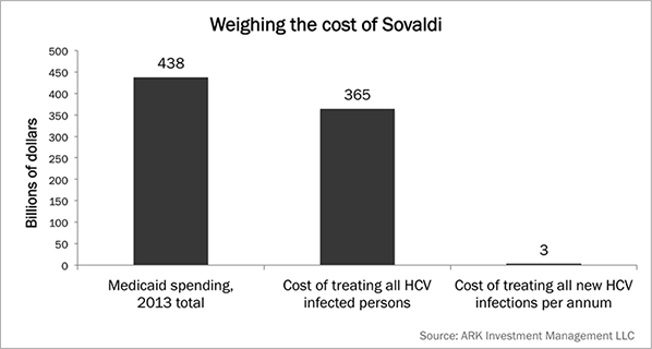 Sovaldi, Costs, HCV infected, Research, Genomic Revolution, Thematic Investing, ARK Invest