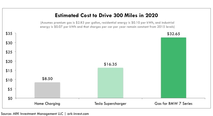 Supercharger, tesla Supercharger, Supercharger research, Estimated Cost to Drive 300 Miles in 2020