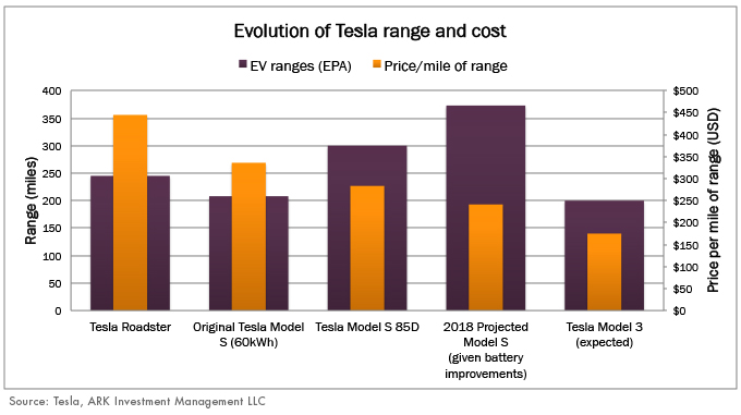 battery technology, Tesla range, range improvement, cost per range, Tesla battery system, range improvement, Tesla motors, ARK research, innovation, disruptive innovation, electric vehicle