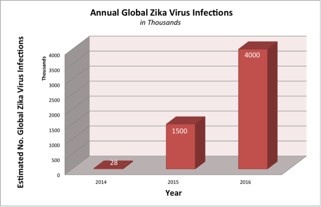 Annual Global Zika Virus Infections