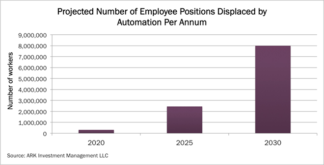 Labor Market, Automation, Workforce, ARK Research, Labor market friction