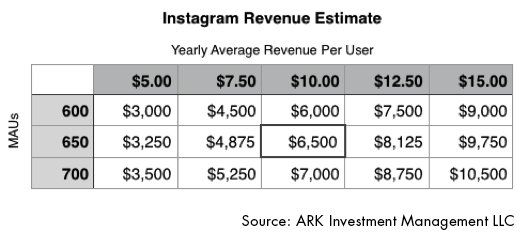 Instagram Revenue Potential, MAU, Instagram Potential, Instagram User Growth, Facebook, ARK Invest, Research,