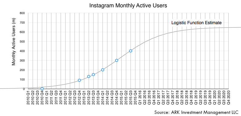 instagram, instragram growth, facebook, mark zuckerberg, innovation, ark research, instagram etf, invest in facebook