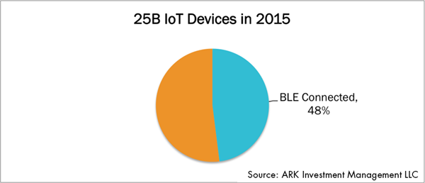iot-standard-iot-devices-2015