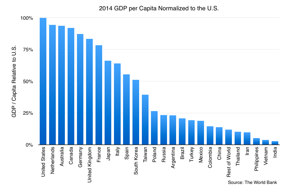 broadband subscribers, GDP US per Capita