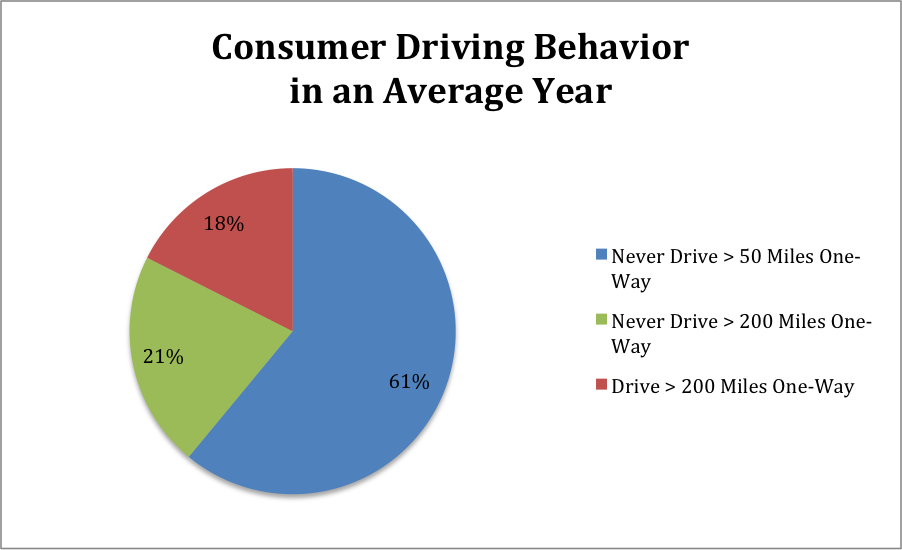 Electric Vehicles Consumer Driving Behavior