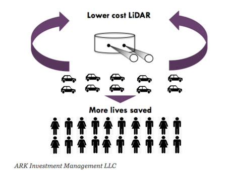 LiDAR system, autonomous vehicles, car services, LiDAR, lyft, safety, shared autonomous vehicles, the sharing economy, uber, Velodyne