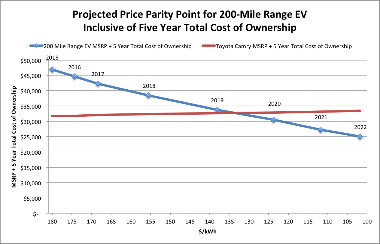 projected price parity point for 200-mile range EV inclusive of five year total cost of ownership