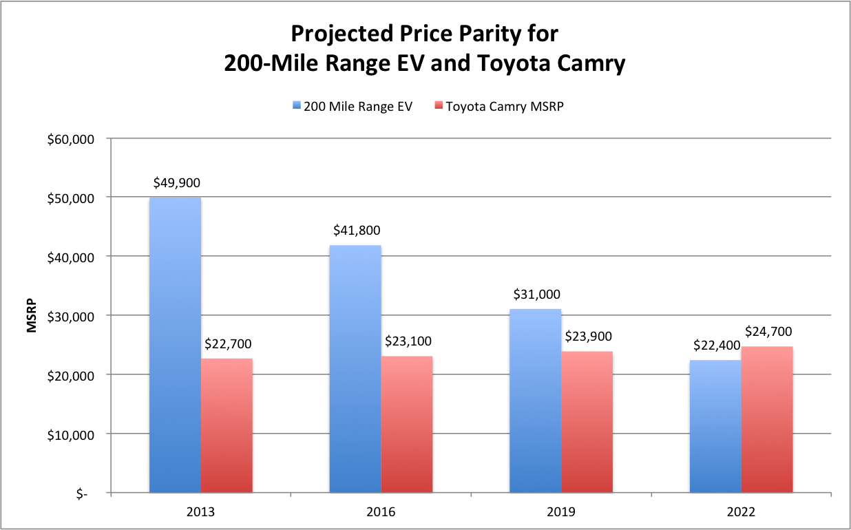 Projected price parity for 200-mile range EV and Toyota Camry