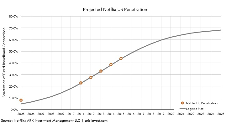 Netflix US Penetration