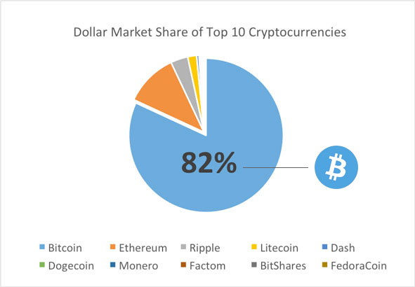 Bitcoin and blockchain, Dollar Market Share, Blockchain