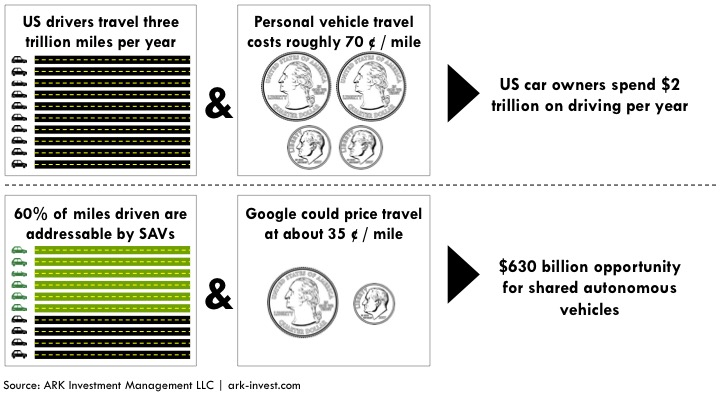 shared autonomous vehicles, SAVs, Cost of owning a car, autonomous cars