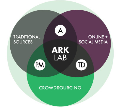creative research ecosystem, ark, arc invest, research process, innovation research, ark invest