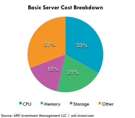 GPUs, Server Cost Breakdown No GPU,