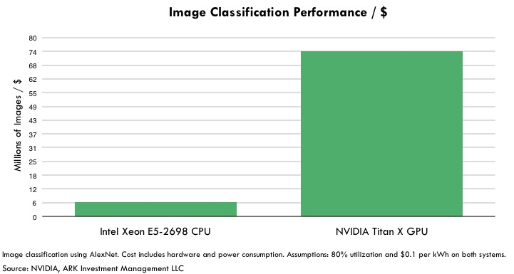 GPUs, Classification with GPUs