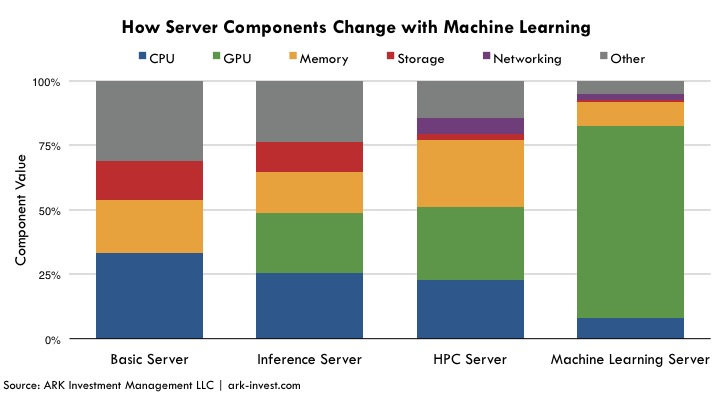 GPU Server, GPUs, Component GPUs