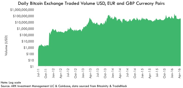 bitcoin Investable Asset, Investable Asset Daily Bitcoin Exchange Traded Volume USD, EUR and GBP Currecny Pairs