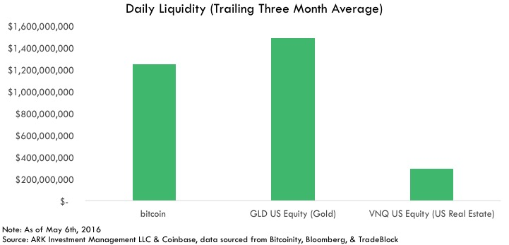 bitcoin Investable Asset, Investable Asset Daily Liquidity (Trailing Three Month Average)