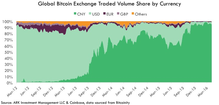 bitcoin Investable Asset, Investable Asset Global Bitcoin Exchange Traded Volume Share by Currency
