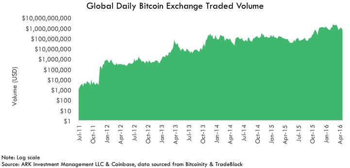 Daily global forex volume