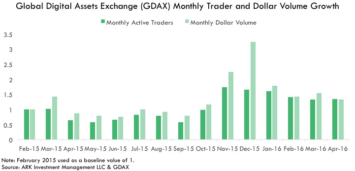 bitcoin Investable Asset, Investable Asset Global Digital Assets Exchange (GDAX) Monthly Trader and Dollar Volume Growth