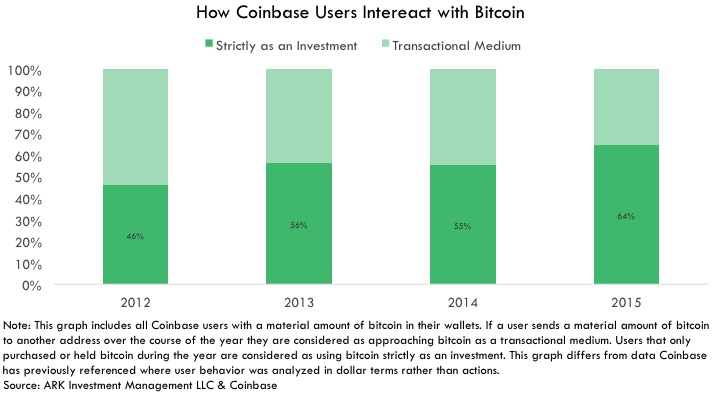 bitcoin Investable Asset, Investable Asset How Coinbase Users Intereact with Bitcoin