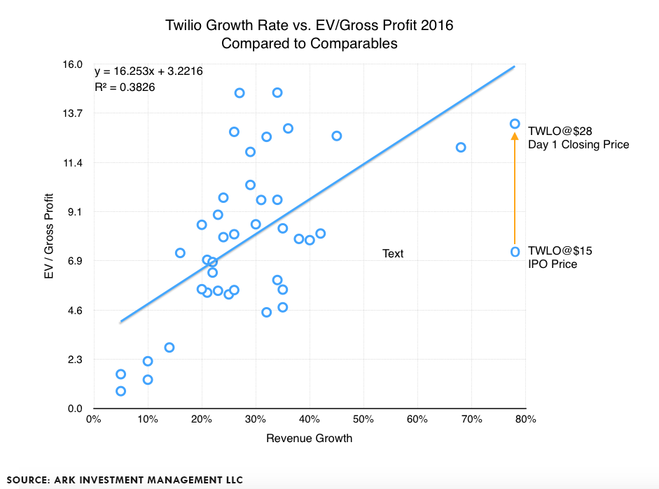 Twilio Growth Rate, twilio research,