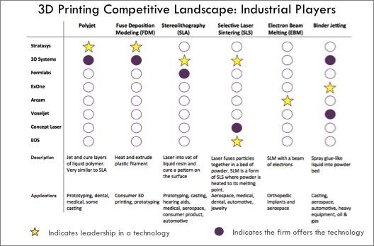 3D Printing competitive landscape