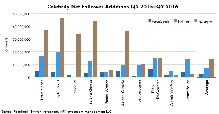 Celebrity Instagram Follower Additions