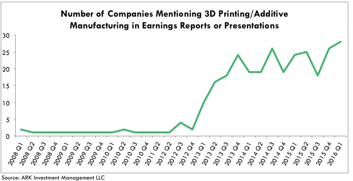 Companies Mention 3D Printing