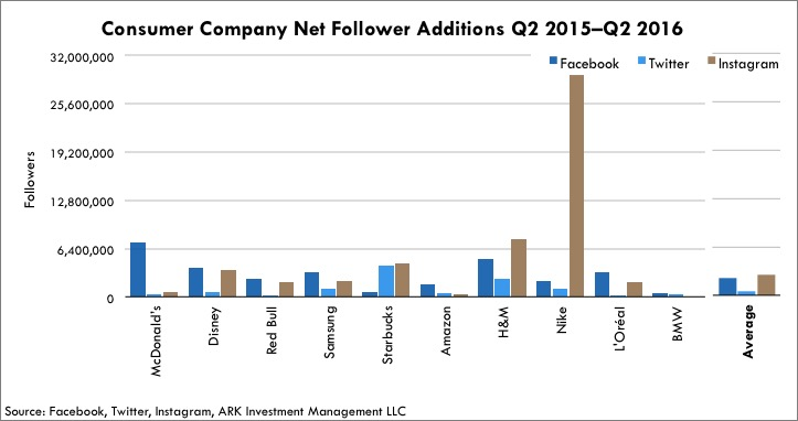 Consumer Company Instagram Follower Additions