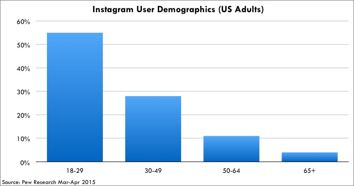 Instagram User Demographics (US Adults)