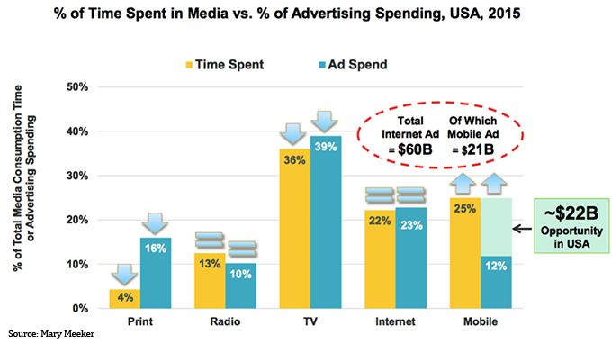 Time Spent in Media vs Ad spending