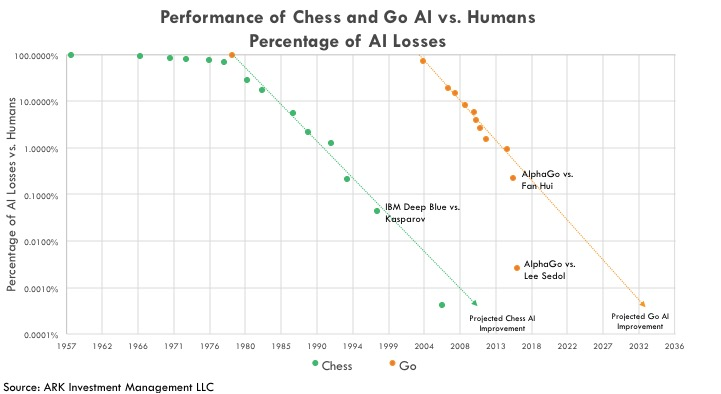 Performance of Chess and Go AI