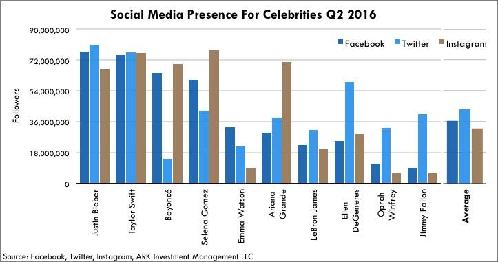 Social Media Presence For Celebrities Q2 2016