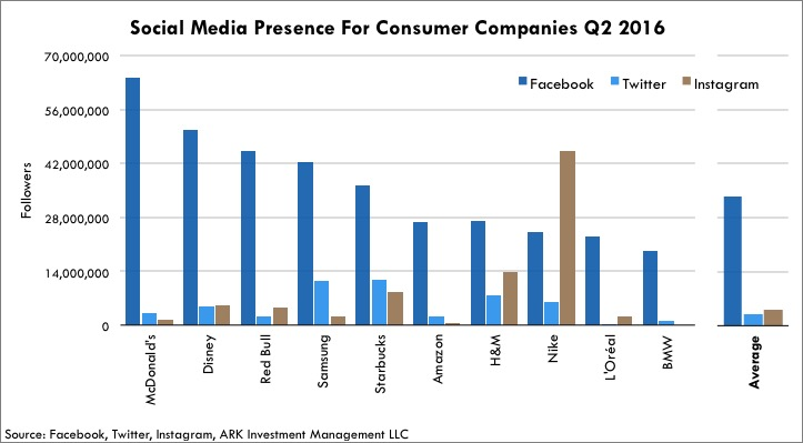 Social Media Presence For Consumer Companies Q2 2016