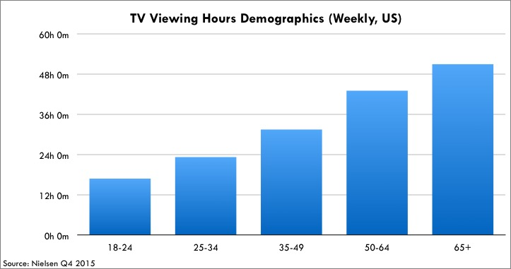 TV Viewing Hours Demographics (Weekly, US)