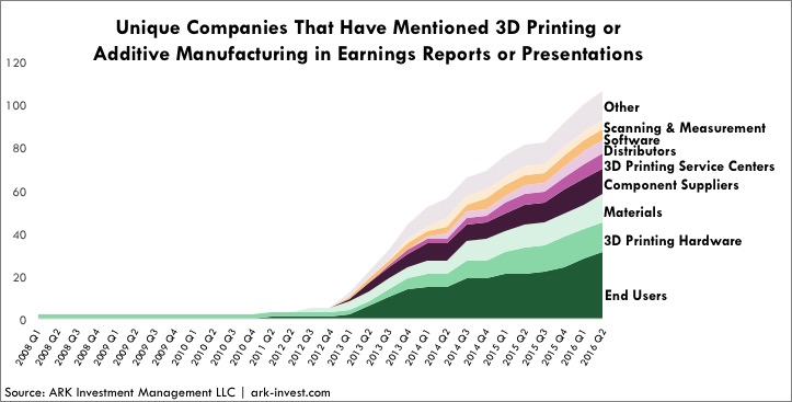 Unique Companies mentioning 3d printing, invest in 3d printing