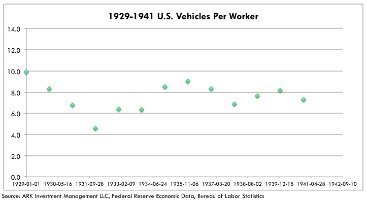 Tesla Production Efficiency 1929-1941-us-vehicles-per-worker