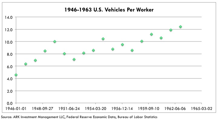 Tesla Production Efficiency 1946-1963-us-vehicles-per-worker