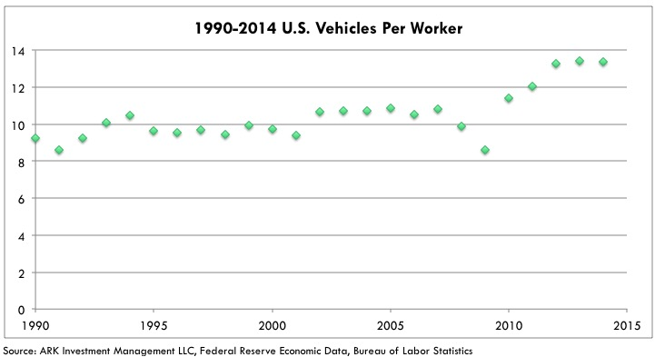 Tesla Production Efficiency 1990-2014-us-vehicles-per-worker