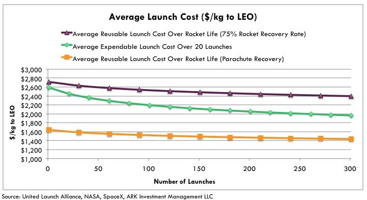 reusable rockets, average launch cost, rockets launch, spaceX, reusable rockets launch