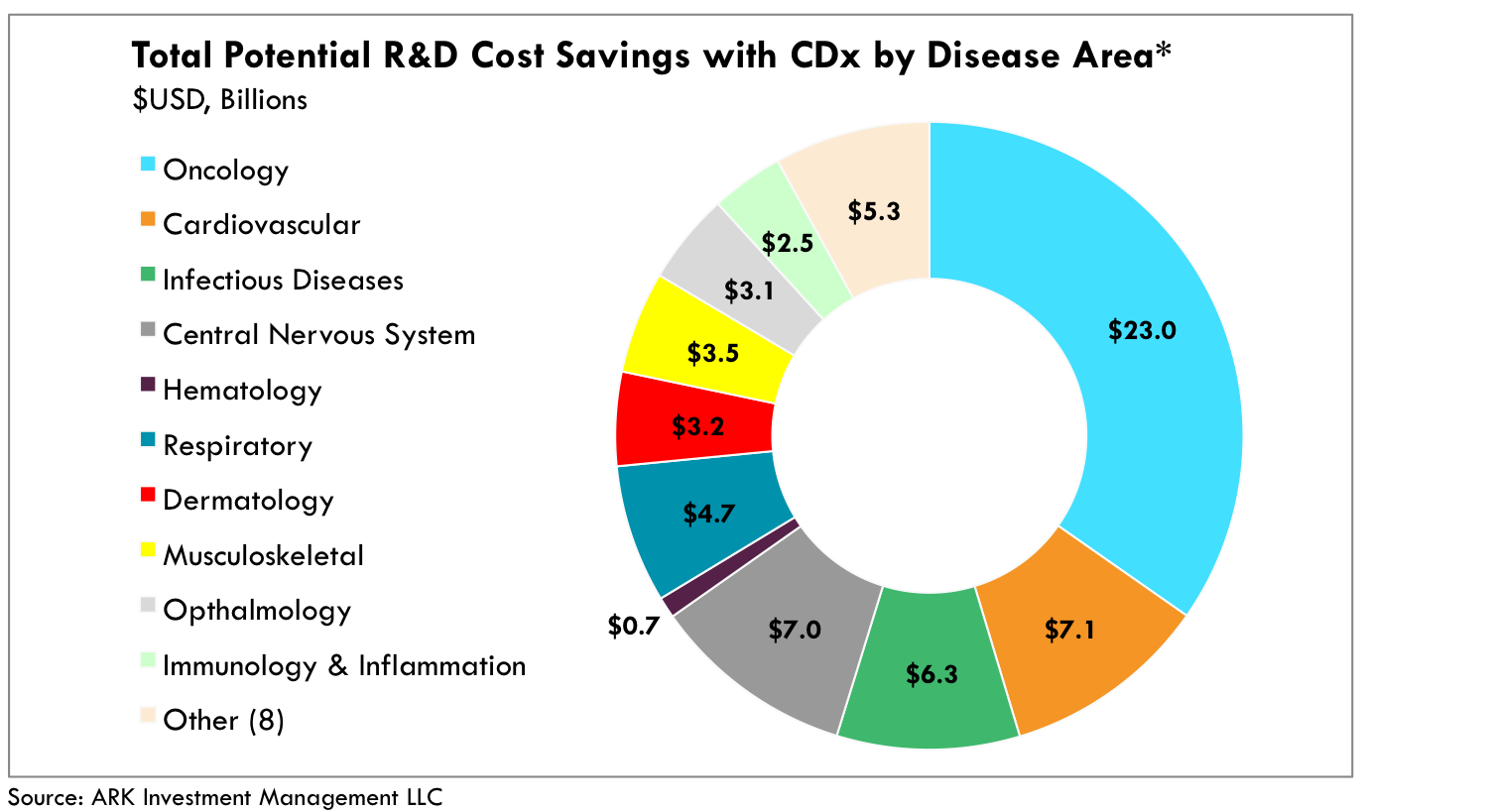R&D Costs, Companion Diagnostics, cdx, drug approval process, health care, diagnostics, ark research, healthcare innovation, invest in healthcare, ark invest