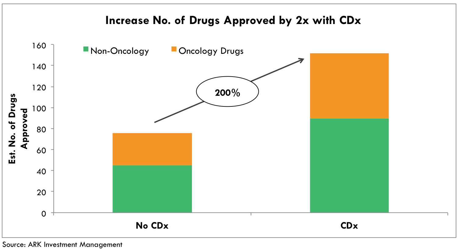 drug approval, Companion Diagnostics, cdx, drug approval process, health care, diagnostics, ark research, healthcare innovation, invest in healthcare, ark invest