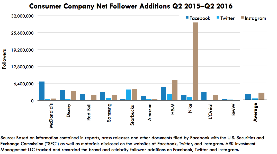 Consumer Company Follower Additions, messaging apps, ark research