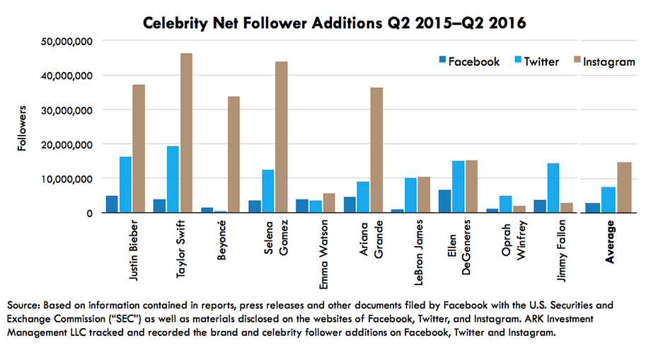 Celebrity Net Follower Additions , messaging apps